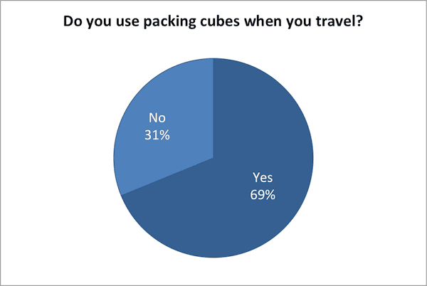 Do you use packing cubes when you travel?