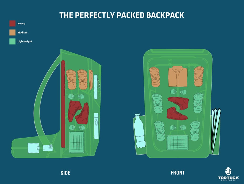 The Perfectly Packed Backpack