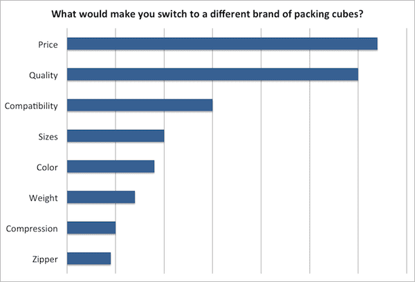 What would make you switch to a different brand of packing cubes?
