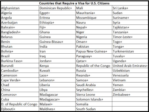 * designates visa issued on arrival