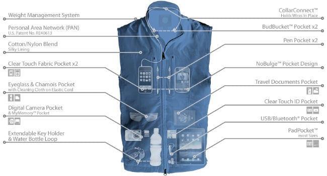 Scottevest Travel Vest for Men X-Ray View