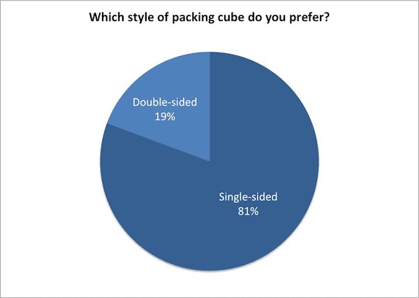 Which style of packing cubes do you prefer?