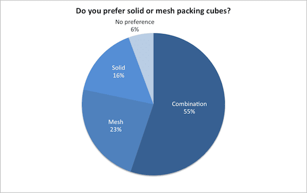 Do you prefer solid or mesh packing cubes?